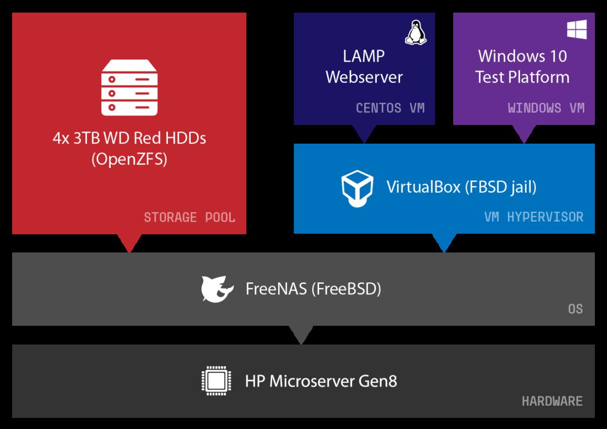 Microserver Stack Diagram